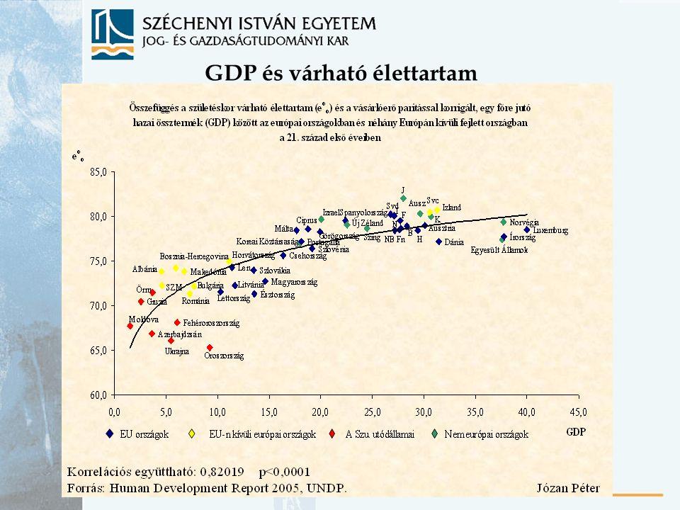 GDP és várható élettartam