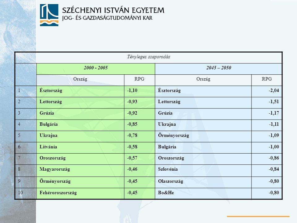 Tényleges szaporodás 2000 - 2005. 2045 – 2050. Ország. RPG. 1. Észtország. -1,10. -2,04. 2.