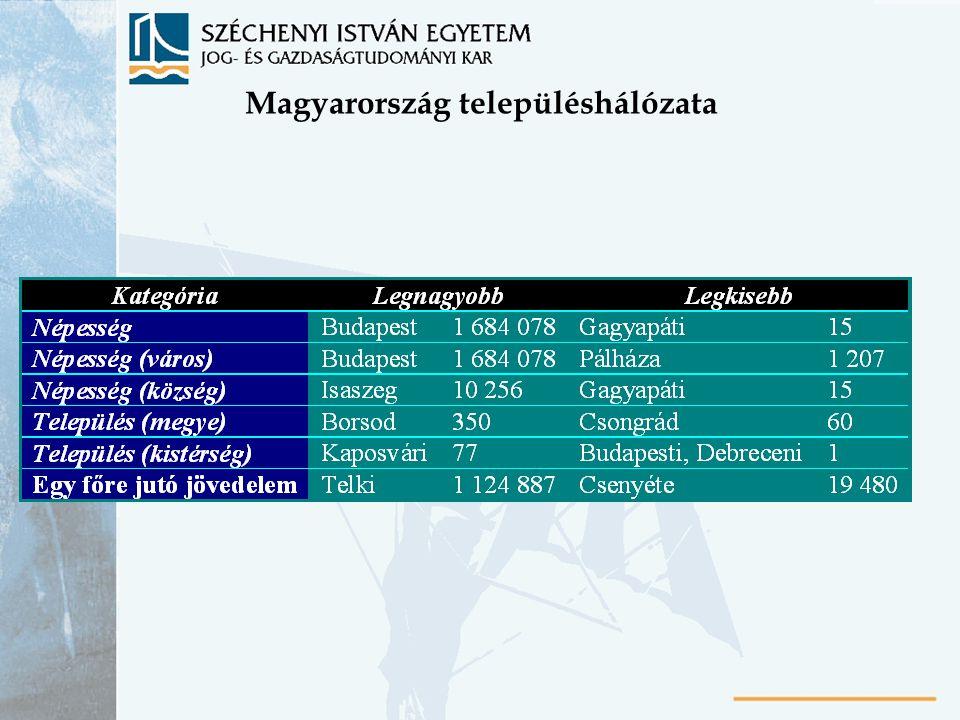 Magyarország településhálózata