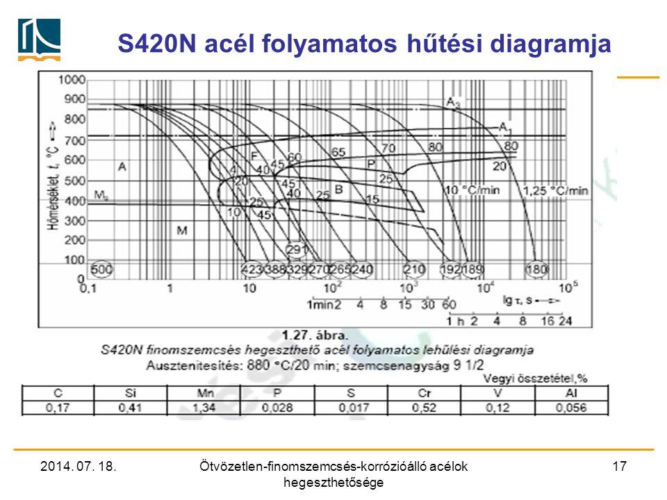 S420N acél folyamatos hűtési diagramja