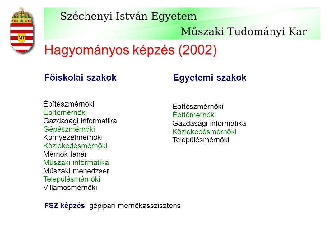 Hagyományos képzés (2002) Főiskolai szakok Egyetemi szakok