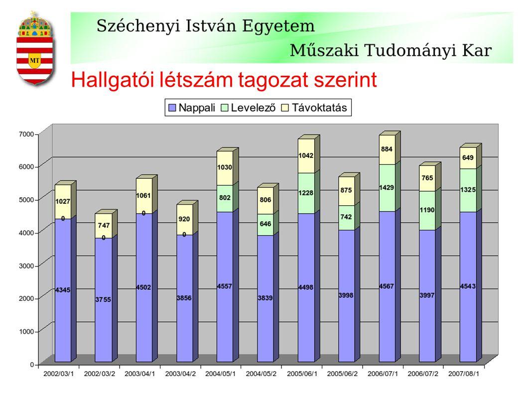 Hallgatói létszám tagozat szerint