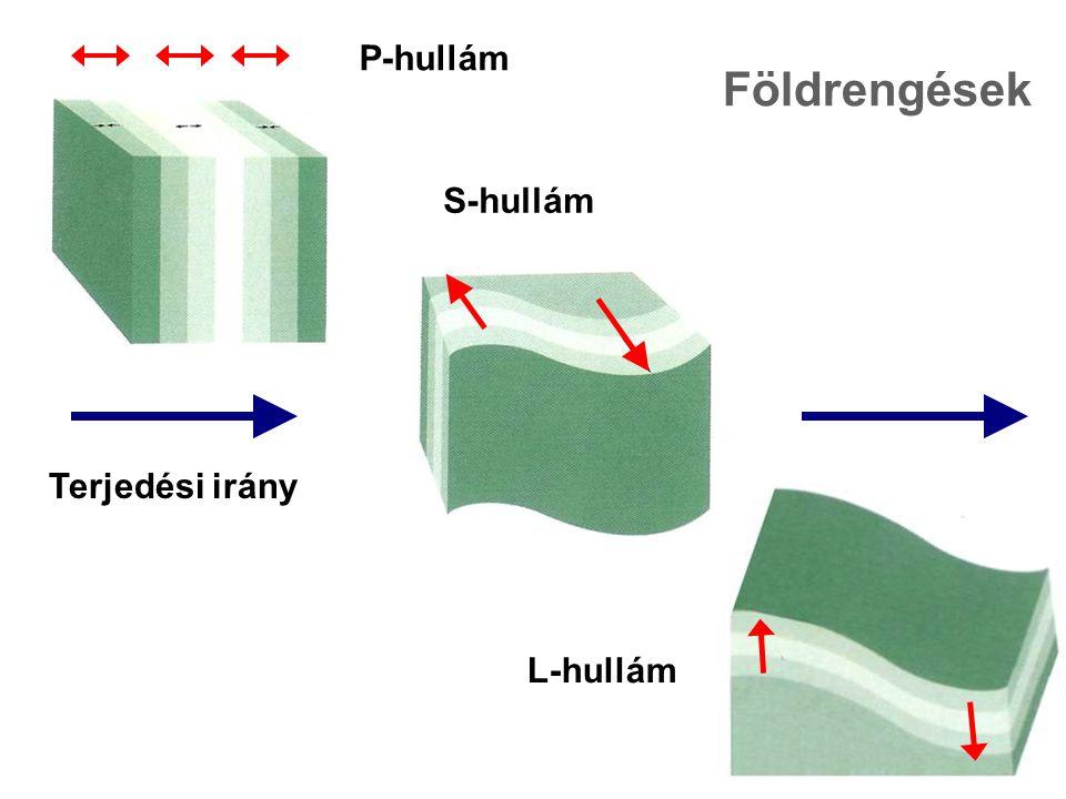 Földrengések P-hullám S-hullám Terjedési irány L-hullám