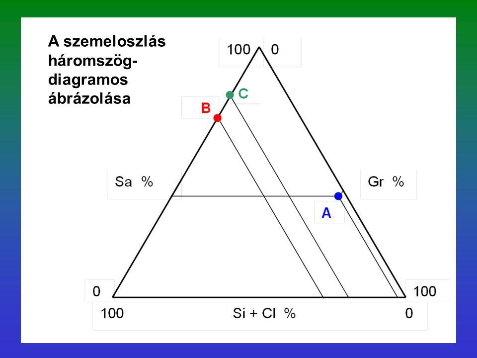 A szemeloszlás háromszög-diagramos ábrázolása
