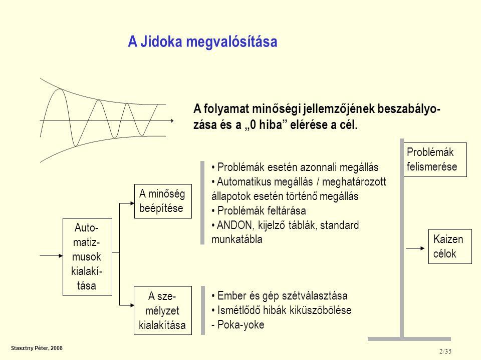 A Jidoka megvalósítása