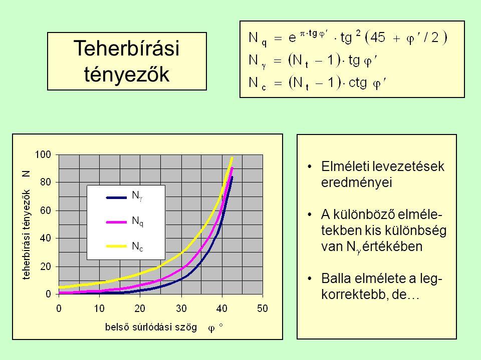 Teherbírási tényezők Elméleti levezetések eredményei