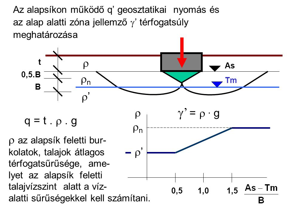 g' = r ∙ g r rn r' r q = t . r . g rn az alapsík feletti bur- r'