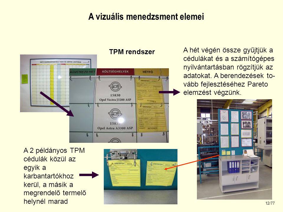 A vizuális menedzsment elemei