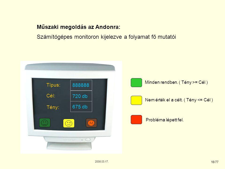 Műszaki megoldás az Andonra: