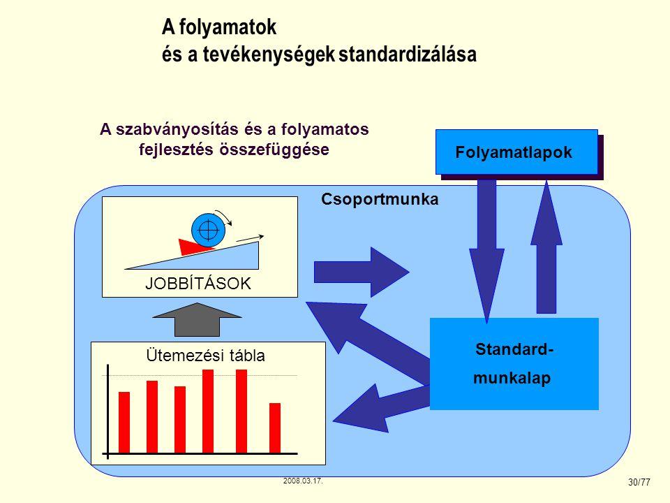 A szabványosítás és a folyamatos fejlesztés összefüggése