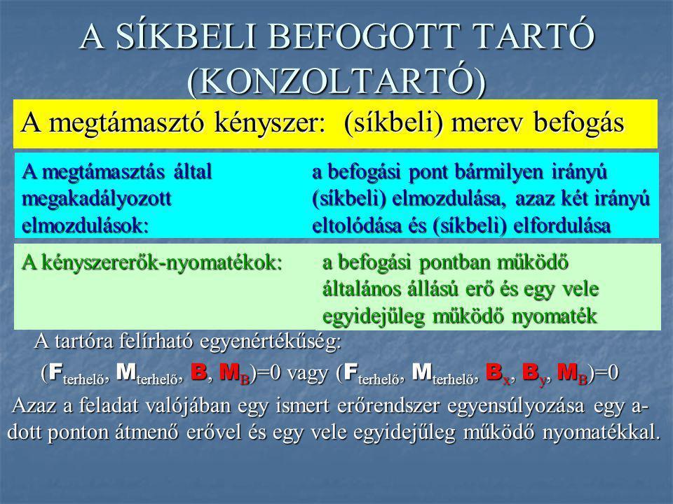 A SÍKBELI BEFOGOTT TARTÓ (KONZOLTARTÓ)
