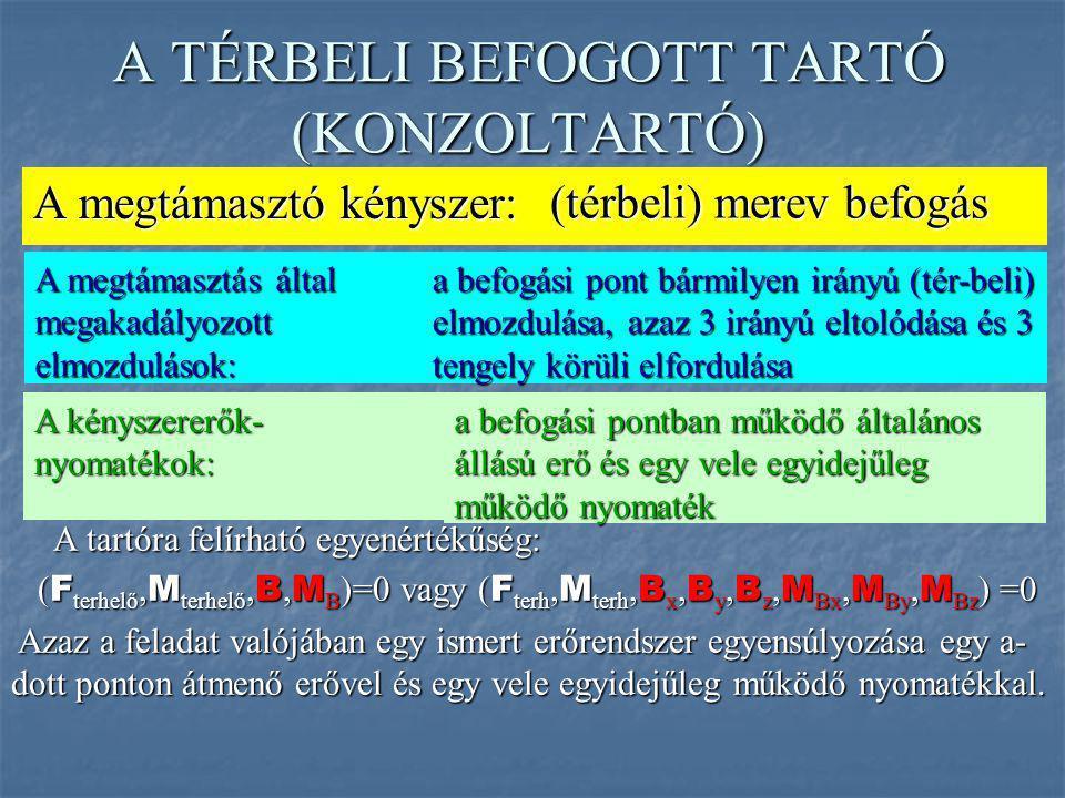 A TÉRBELI BEFOGOTT TARTÓ (KONZOLTARTÓ)