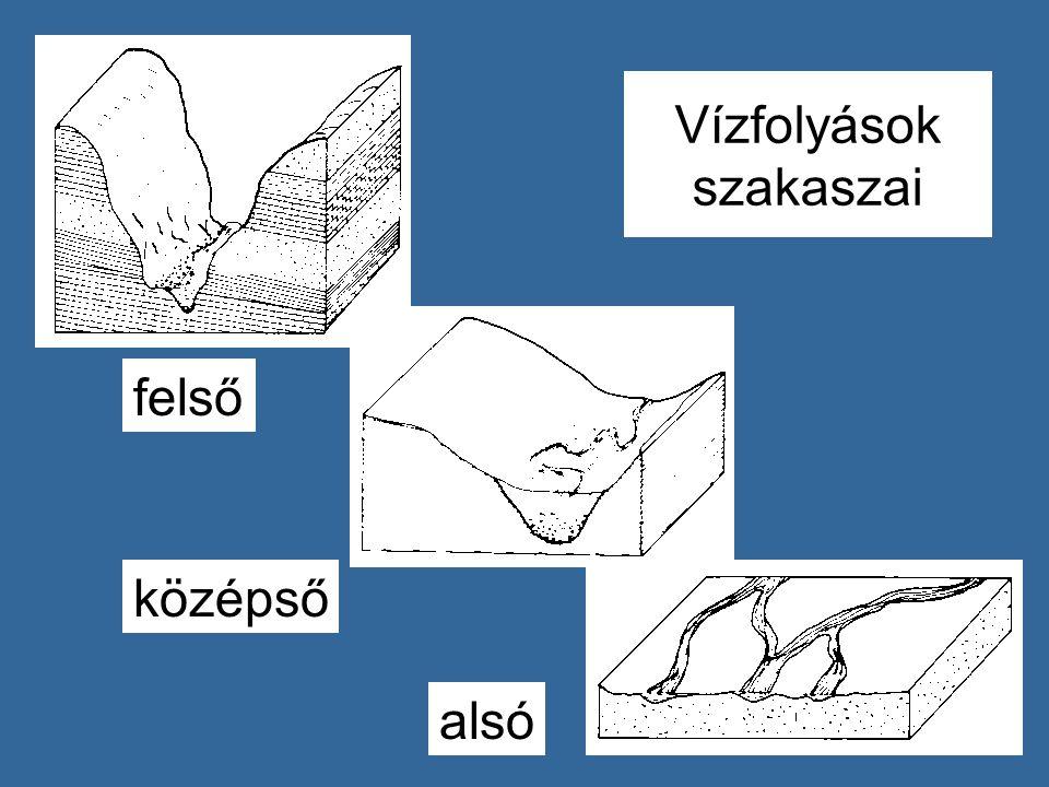 Vízfolyások szakaszai
