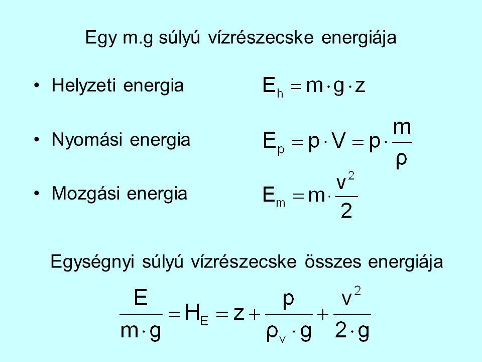 Egy m.g súlyú vízrészecske energiája