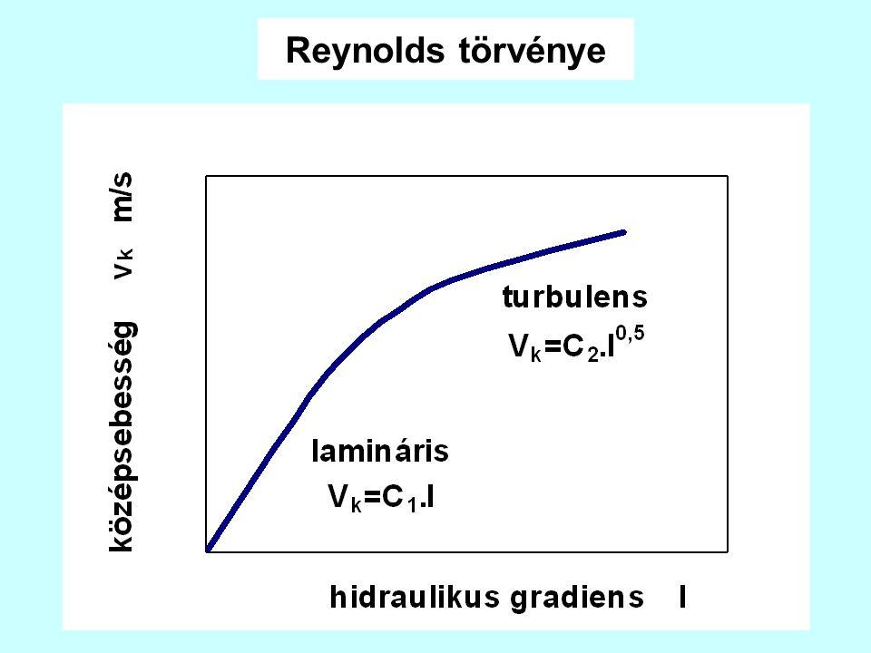 Reynolds törvénye