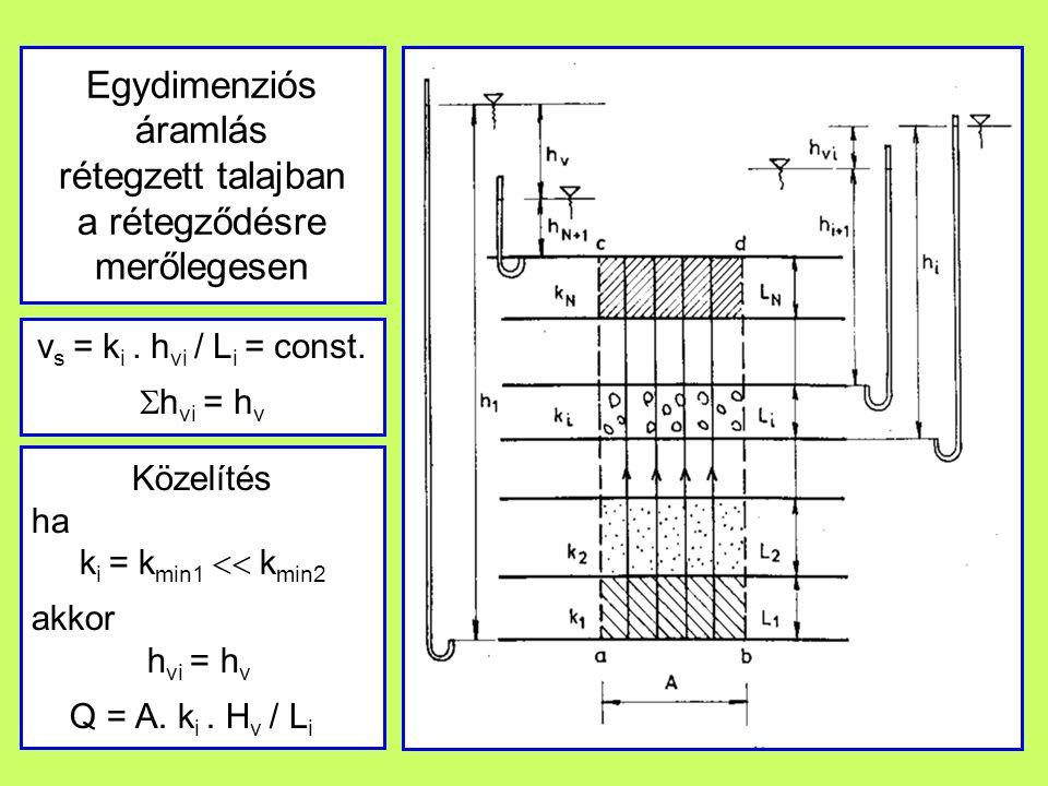 Egydimenziós áramlás rétegzett talajban a rétegződésre merőlegesen