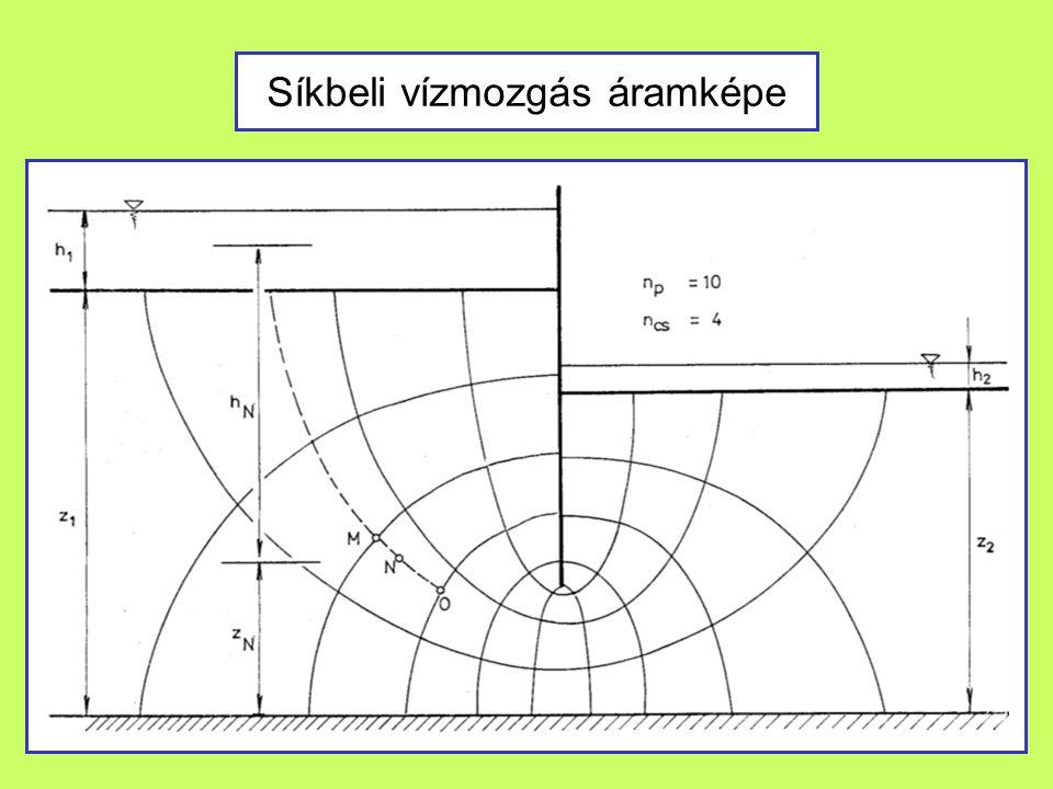 Síkbeli vízmozgás áramképe
