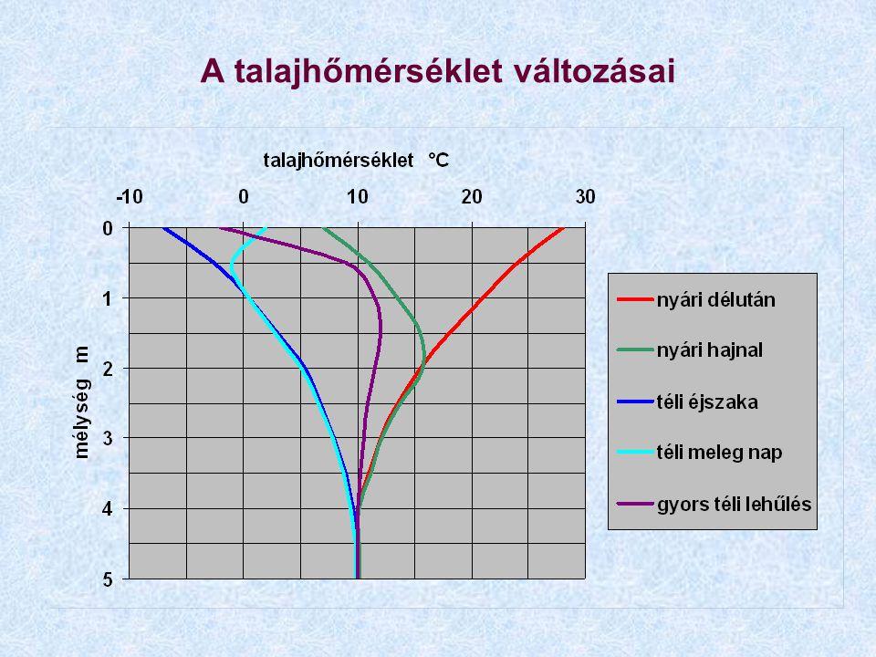 A talajhőmérséklet változásai