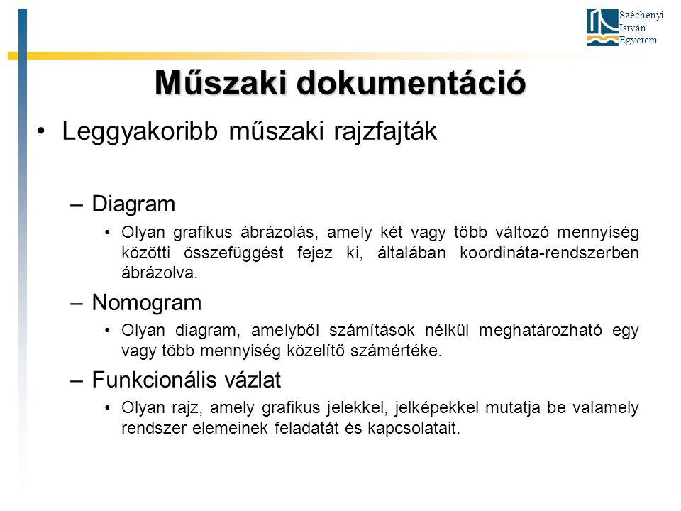 Műszaki dokumentáció Leggyakoribb műszaki rajzfajták Diagram Nomogram