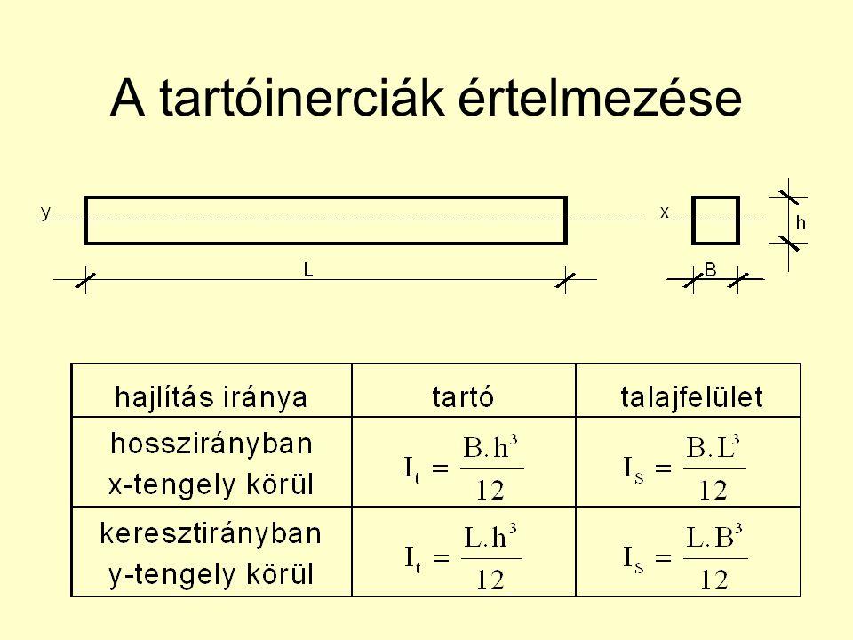 A tartóinerciák értelmezése