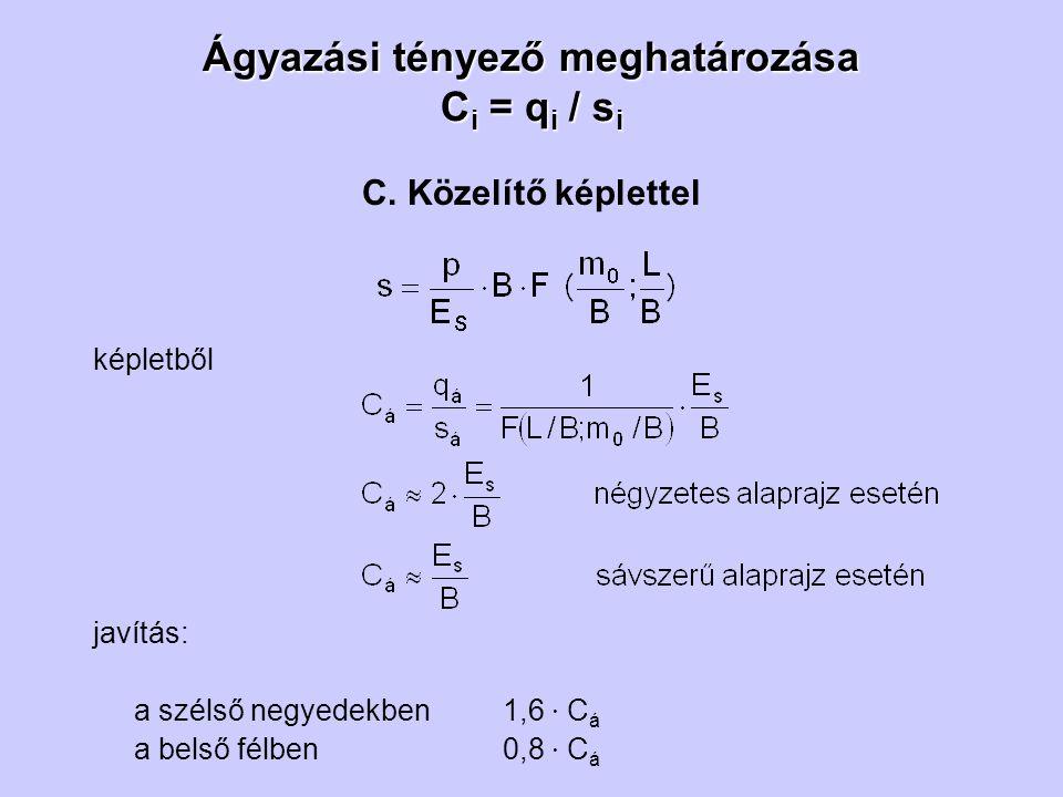 Ágyazási tényező meghatározása Ci = qi / si
