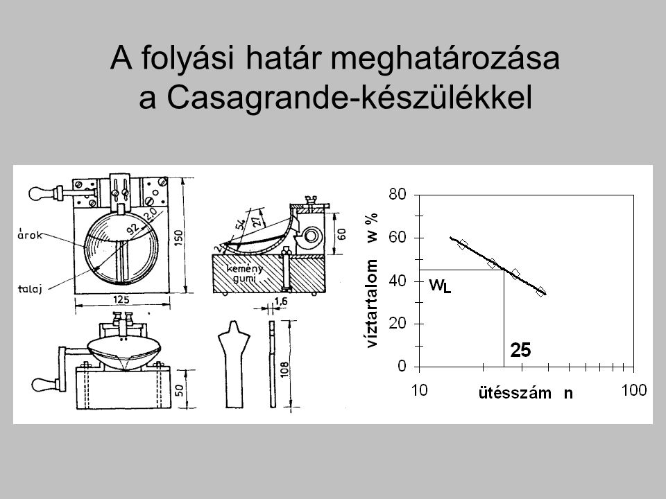 A folyási határ meghatározása a Casagrande-készülékkel
