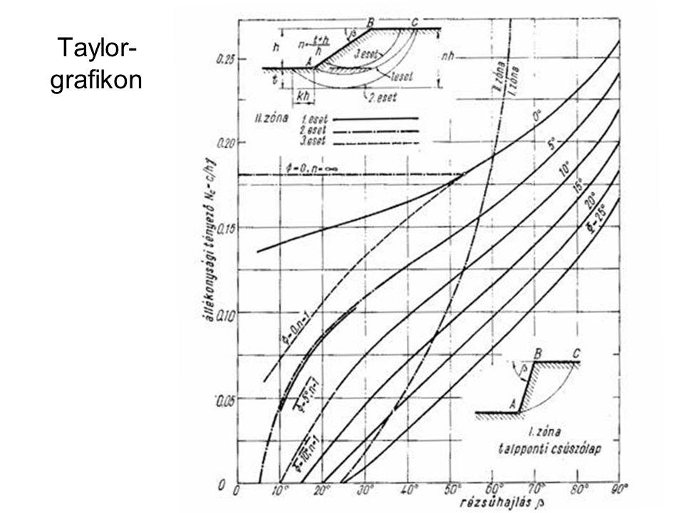 Taylor-grafikon