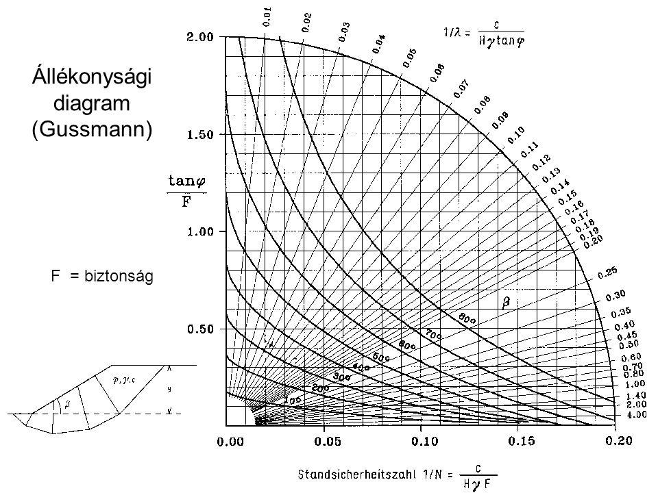 Állékonysági diagram (Gussmann)