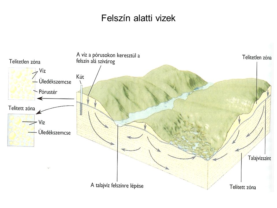 Felszín alatti vizek