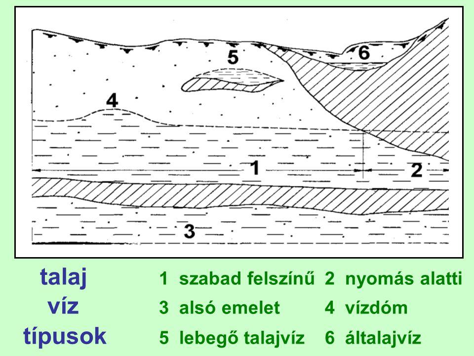 típusok 5 lebegő talajvíz 6 általajvíz
