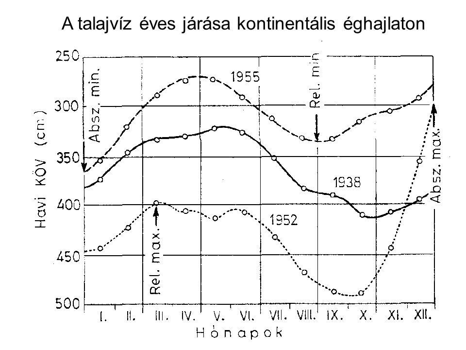 A talajvíz éves járása kontinentális éghajlaton