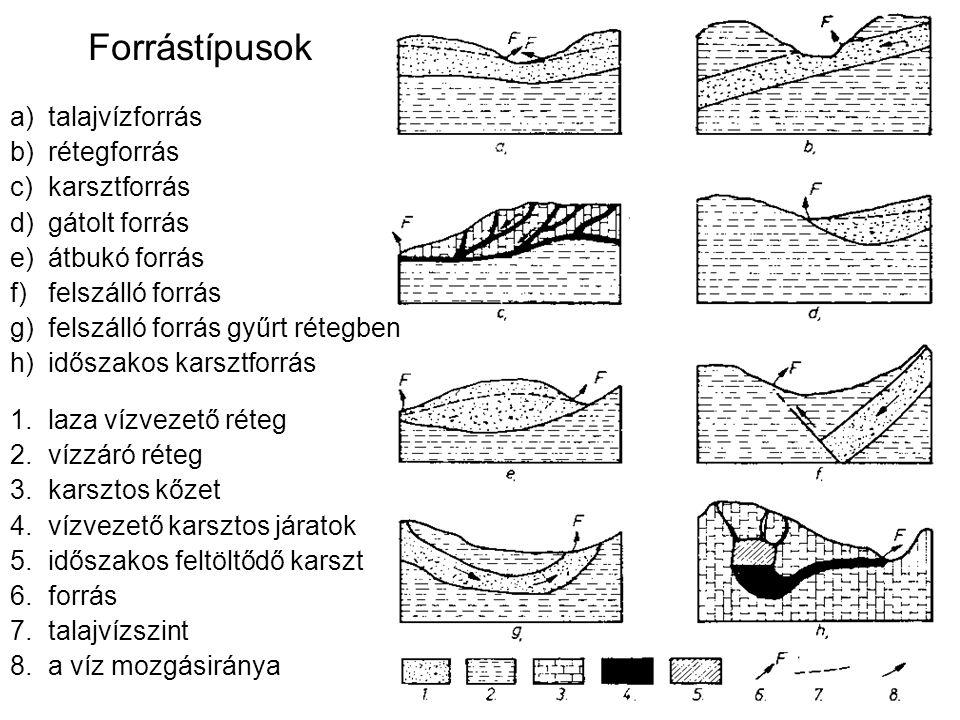 Forrástípusok talajvízforrás rétegforrás karsztforrás gátolt forrás