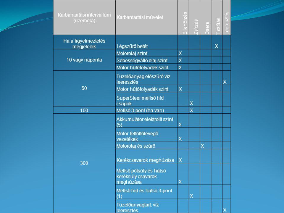 Karbantartási intervallum (üzemóra) Karbantartási művelet