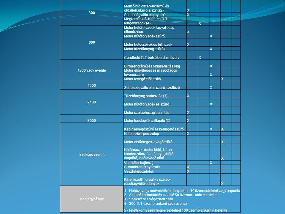 300 Mellső híd differenciálmű és oldallehajtás olajszint (2) X. Sebességváltó olajnyomás. Megfordítható 1000-es TLT tengelycsonk (4)