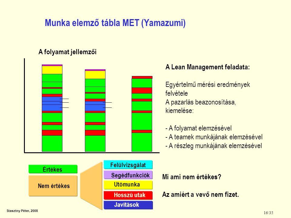 Munka elemző tábla MET (Yamazumi)