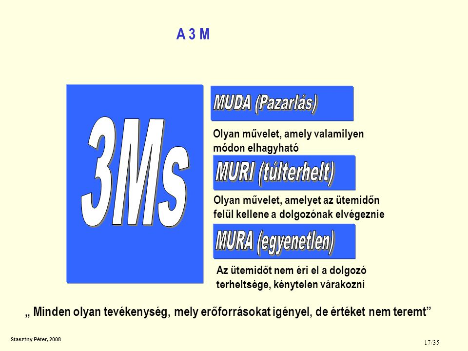 3Ms A 3 M MUDA (Pazarlás) MURI (túlterhelt) MURA (egyenetlen)
