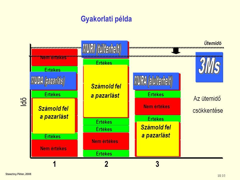 3Ms Gyakorlati példa Idő 1 2 3 MUDA (pazarlás) MURI (túlterhelt)