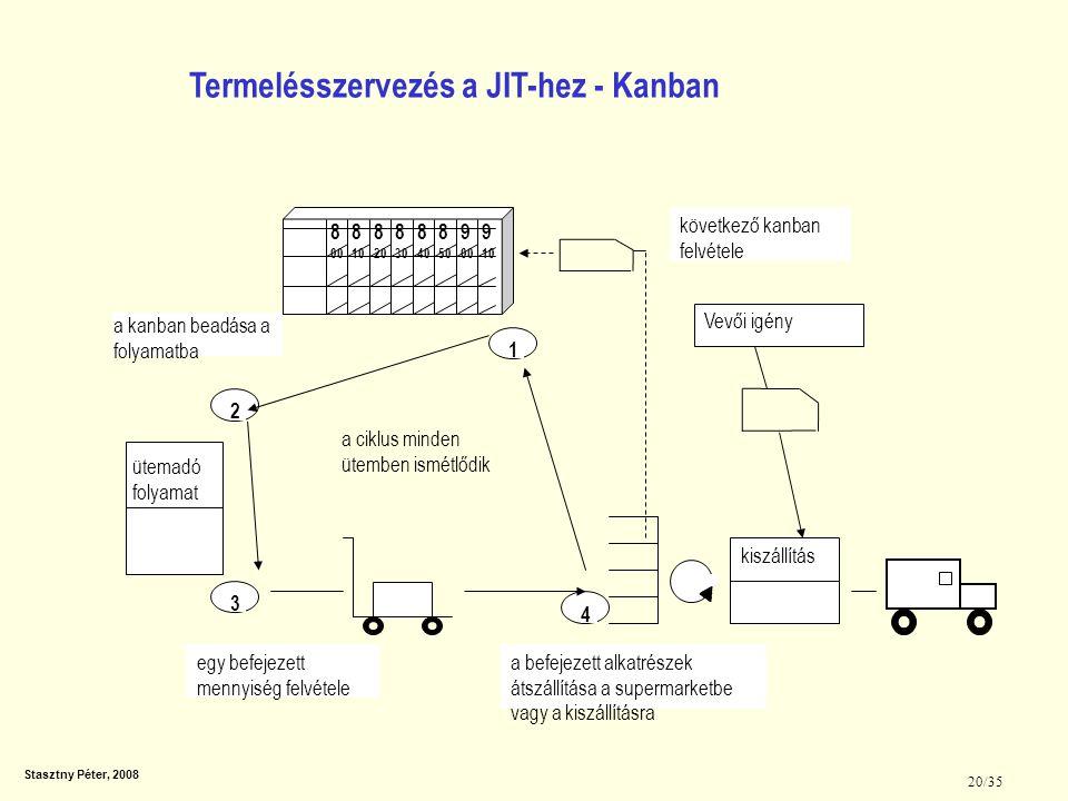 Termelésszervezés a JIT-hez - Kanban