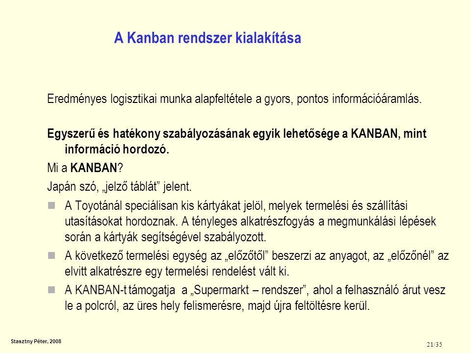 A Kanban rendszer kialakítása