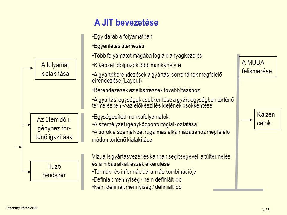 A JIT bevezetése A MUDA A folyamat kialakítása felismerése Kaizen