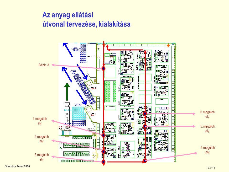 Az anyag ellátási útvonal tervezése, kialakítása
