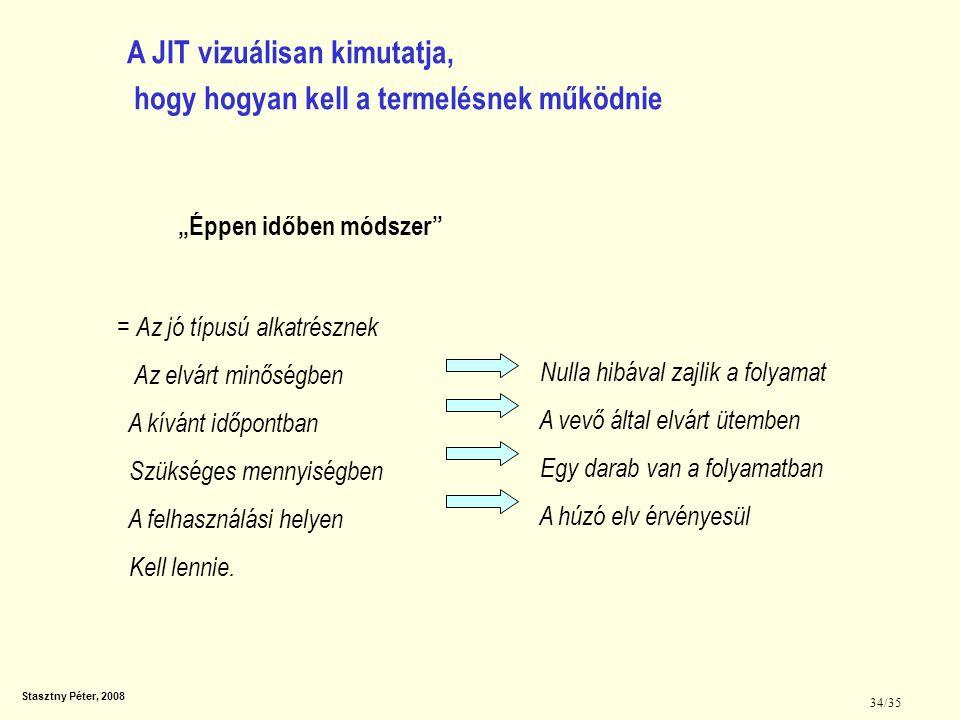 A JIT vizuálisan kimutatja, hogy hogyan kell a termelésnek működnie