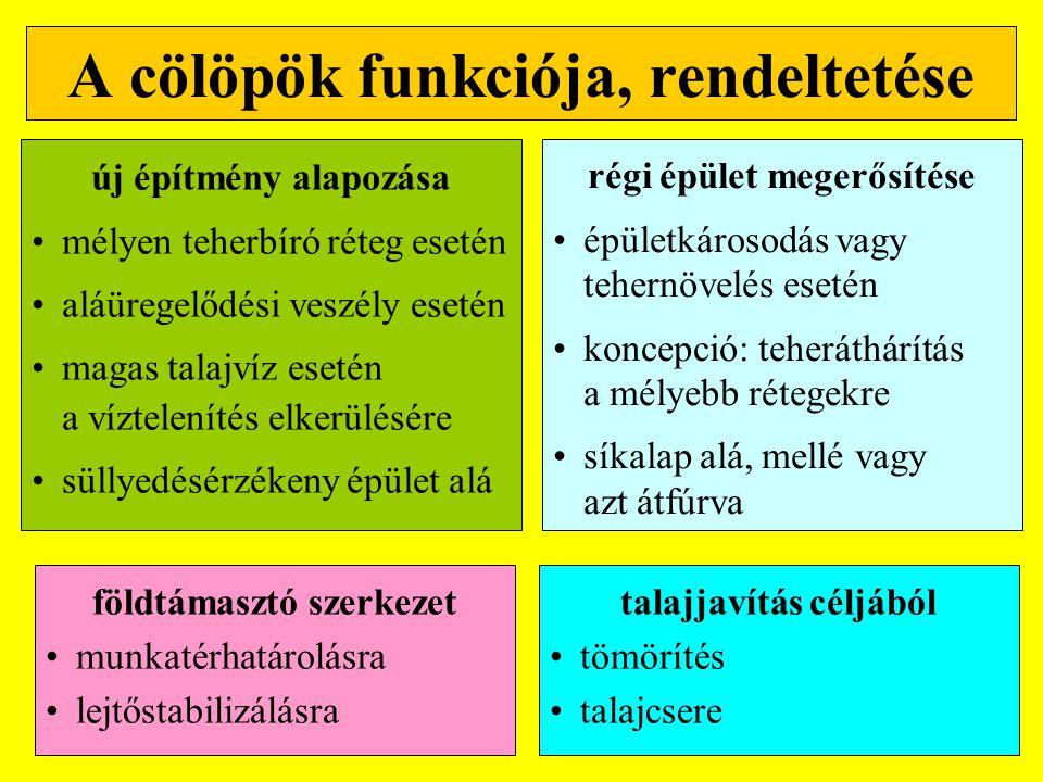 A cölöpök funkciója, rendeltetése