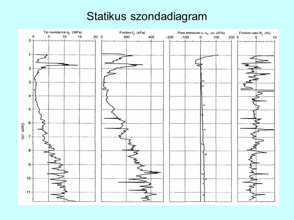 Statikus szondadiagram
