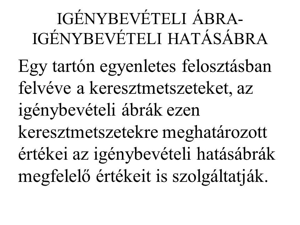 IGÉNYBEVÉTELI ÁBRA-IGÉNYBEVÉTELI HATÁSÁBRA