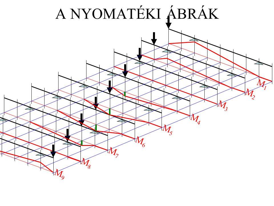 TARTÓK STATIKÁJA II. 2005. TAVASZ