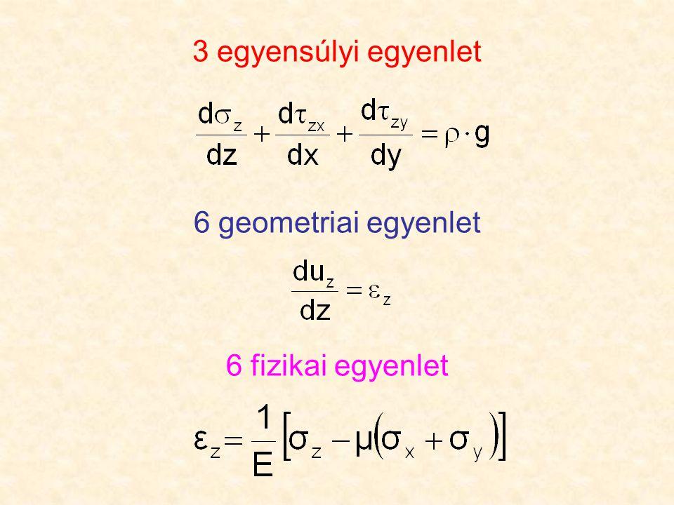 3 egyensúlyi egyenlet 6 geometriai egyenlet 6 fizikai egyenlet