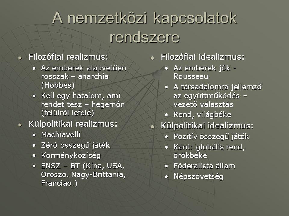 A nemzetközi kapcsolatok rendszere