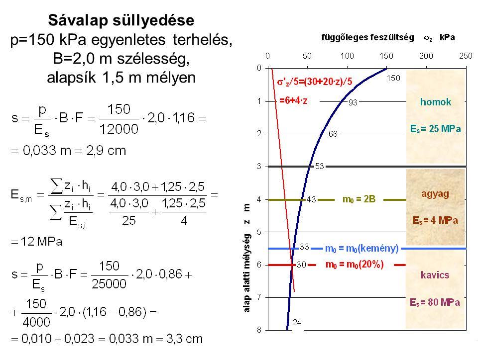 Sávalap süllyedése p=150 kPa egyenletes terhelés, B=2,0 m szélesség, alapsík 1,5 m mélyen