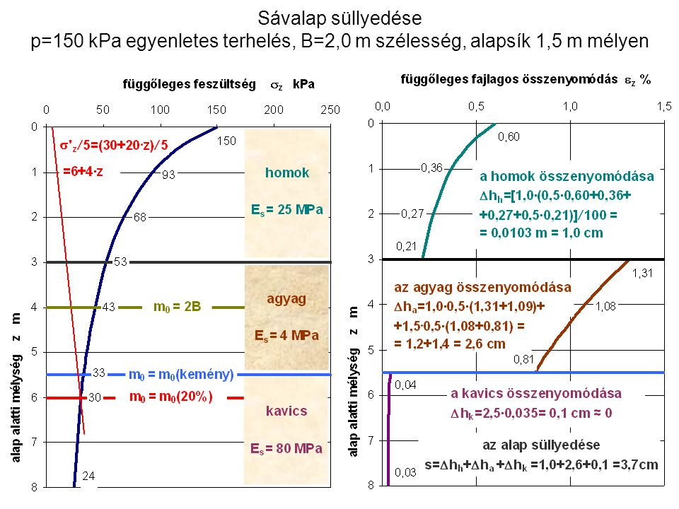 p=150 kPa egyenletes terhelés, B=2,0 m szélesség, alapsík 1,5 m mélyen